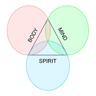 Body Mind & Spirit